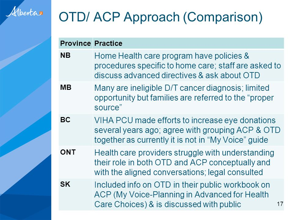 OTD/ ACP Approach (Comparison) ProvincePractice NB Home Health care program have policies & procedures specific to home care; staff are asked to discu