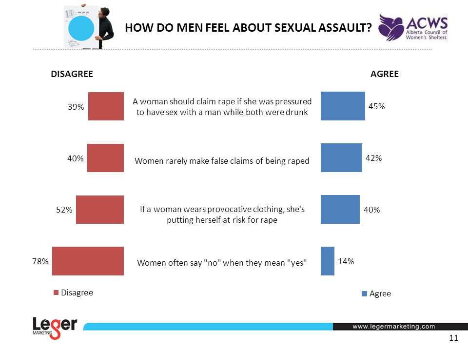 11 A woman should claim rape if she was pressured to have sex with a man while both were drunk Women rarely make false claims of being raped If a woman wears provocative clothing, she s putting herself at risk for rape Women often say no when they mean yes AGREE DISAGREE HOW DO MEN FEEL ABOUT SEXUAL ASSAULT?
