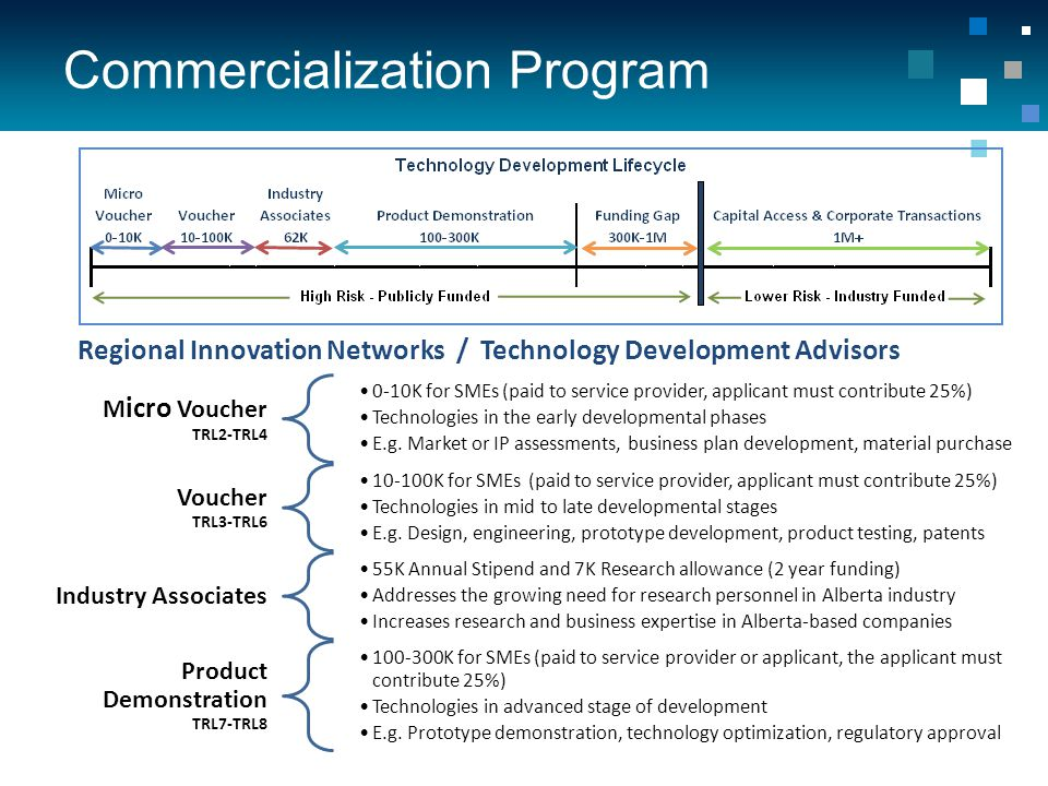 Commercialization Program Regional Innovation Networks / Technology Development Advisors M icro Voucher TRL2-TRL4 0-10K for SMEs (paid to service provider, applicant must contribute 25%) Technologies in the early developmental phases E.g.