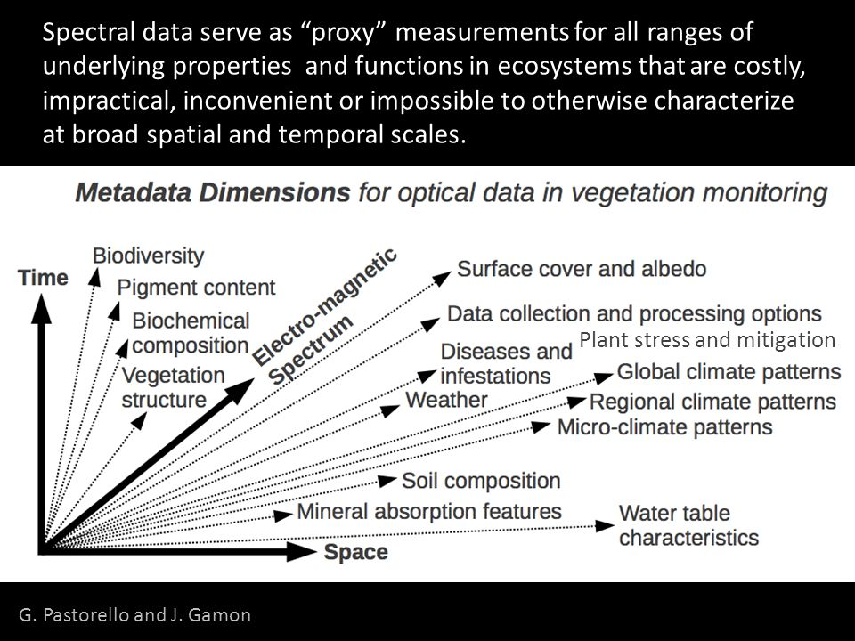 "G. Pastorello and J. Gamon Plant stress and mitigation Spectral data serve as ""proxy"" measurements for all ranges of underlying properties and functio"