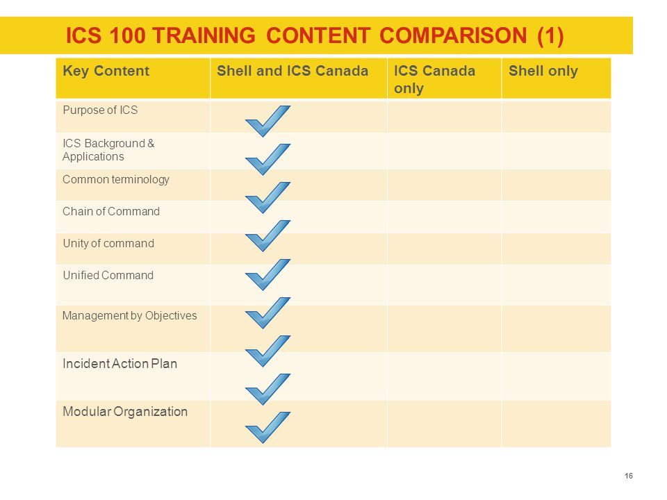 ICS 100 TRAINING CONTENT COMPARISON (1) Key ContentShell and ICS CanadaICS Canada only Shell only Purpose of ICS ICS Background & Applications Common terminology Chain of Command Unity of command Unified Command Management by Objectives Incident Action Plan Modular Organization 16