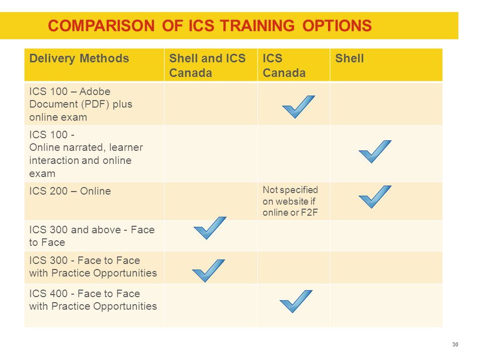 COMPARISON OF ICS TRAINING OPTIONS 30 Delivery MethodsShell and ICS Canada ICS Canada Shell ICS 100 – Adobe Document (PDF) plus online exam ICS 100 - Online narrated, learner interaction and online exam ICS 200 – Online Not specified on website if online or F2F ICS 300 and above - Face to Face ICS 300 - Face to Face with Practice Opportunities ICS 400 - Face to Face with Practice Opportunities