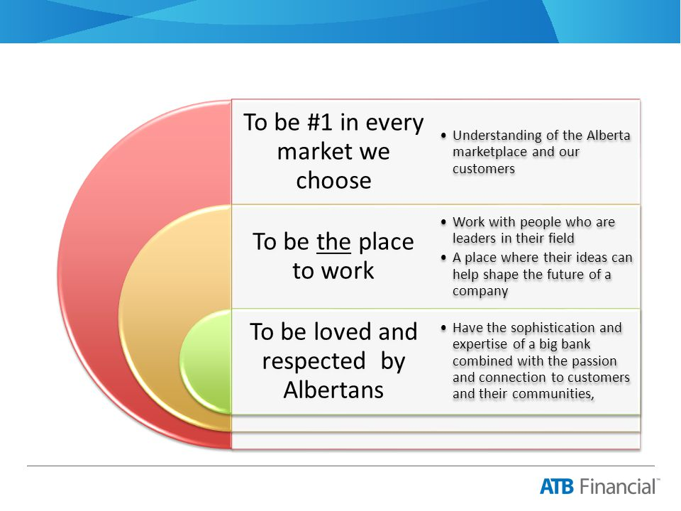 Our Vision Uniquely Albertan Outstanding people Providing world-class solutions for Albertans