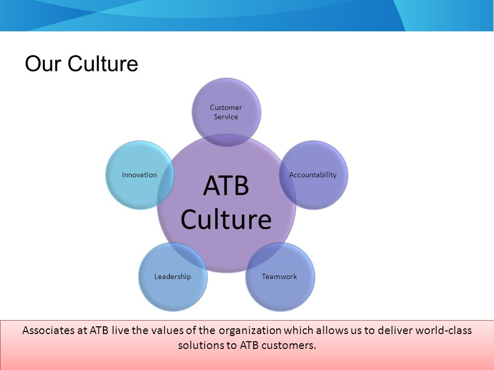 Our Culture ATB Culture Customer Service AccountabilityTeamworkLeadershipInnovation Associates at ATB live the values of the organization which allows us to deliver world-class solutions to ATB customers.