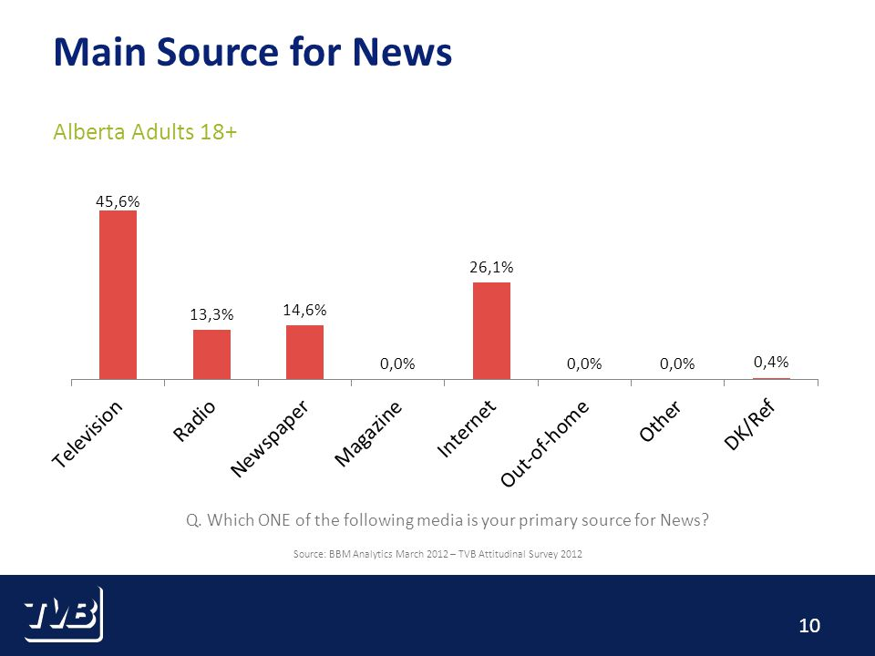 10 Main Source for News Alberta Adults 18+ Source: BBM Analytics March 2012 – TVB Attitudinal Survey 2012 Q.