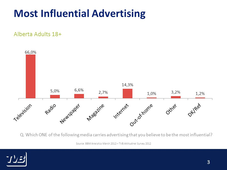 4 Most Authoritative Advertising Alberta Adults 18+ Source: BBM Analytics March 2012 – TVB Attitudinal Survey 2012 Q.