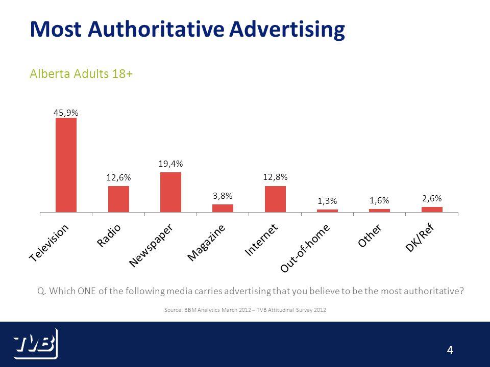 5 Most Powerful Advertising Alberta Adults 18+ Source: BBM Analytics March 2012 – TVB Attitudinal Survey 2012 Q.