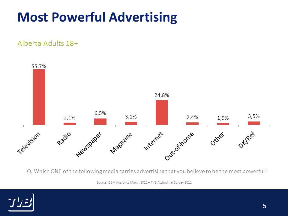 6 Most Effective Advertising Alberta Adults 18+ Source: BBM Analytics March 2012 – TVB Attitudinal Survey 2012 Q.