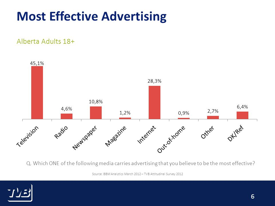 6 Most Effective Advertising Alberta Adults 18+ Source: BBM Analytics March 2012 – TVB Attitudinal Survey 2012 Q.