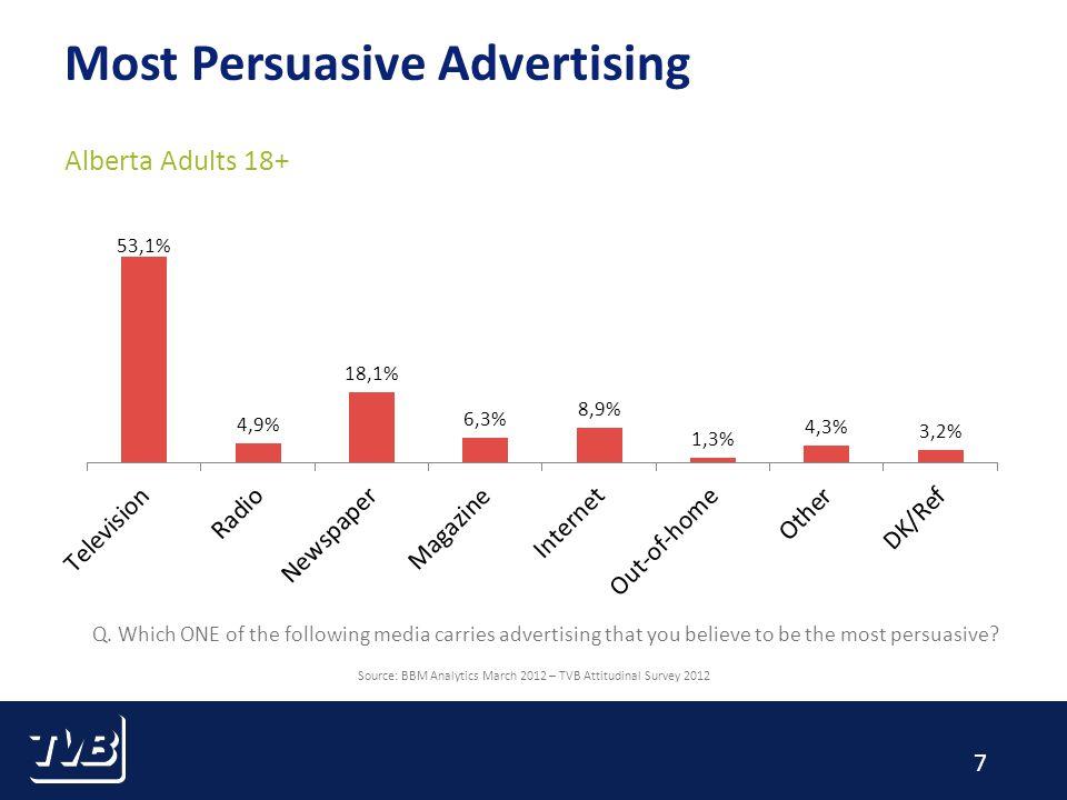 8 Most Engaging Advertising Alberta Adults 18+ Source: BBM Analytics March 2012 – TVB Attitudinal Survey 2012 Q.