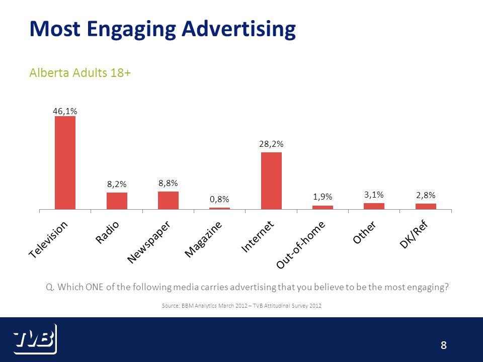 9 Most Relevant Advertising Alberta Adults 18+ Source: BBM Analytics March 2012 – TVB Attitudinal Survey 2012 Q.