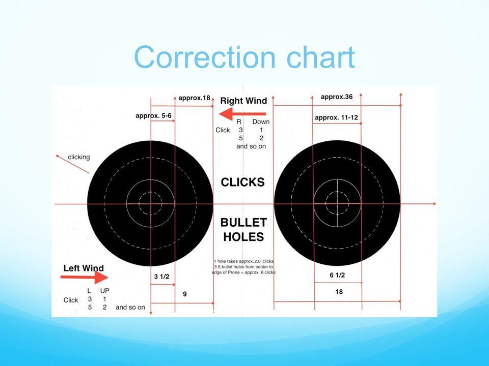 Correction chart