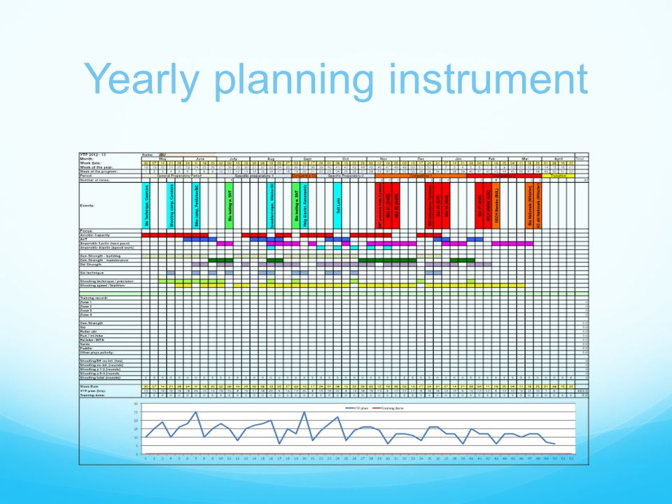 Yearly planning instrument