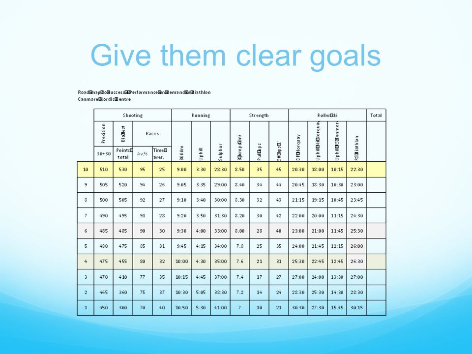 Give them clear goals