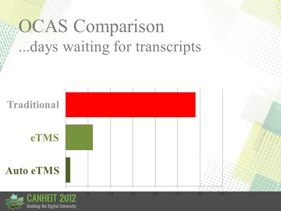 Traditional eTMS OCAS Comparison...days waiting for transcripts Auto eTMS