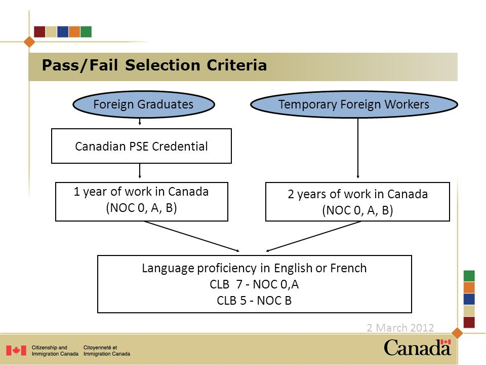 Pass/Fail Selection Criteria 1 year of work in Canada (NOC 0, A, B) 2 years of work in Canada (NOC 0, A, B) Foreign GraduatesTemporary Foreign Workers Canadian PSE Credential Language proficiency in English or French CLB 7 - NOC 0,A CLB 5 - NOC B 2 March 2012