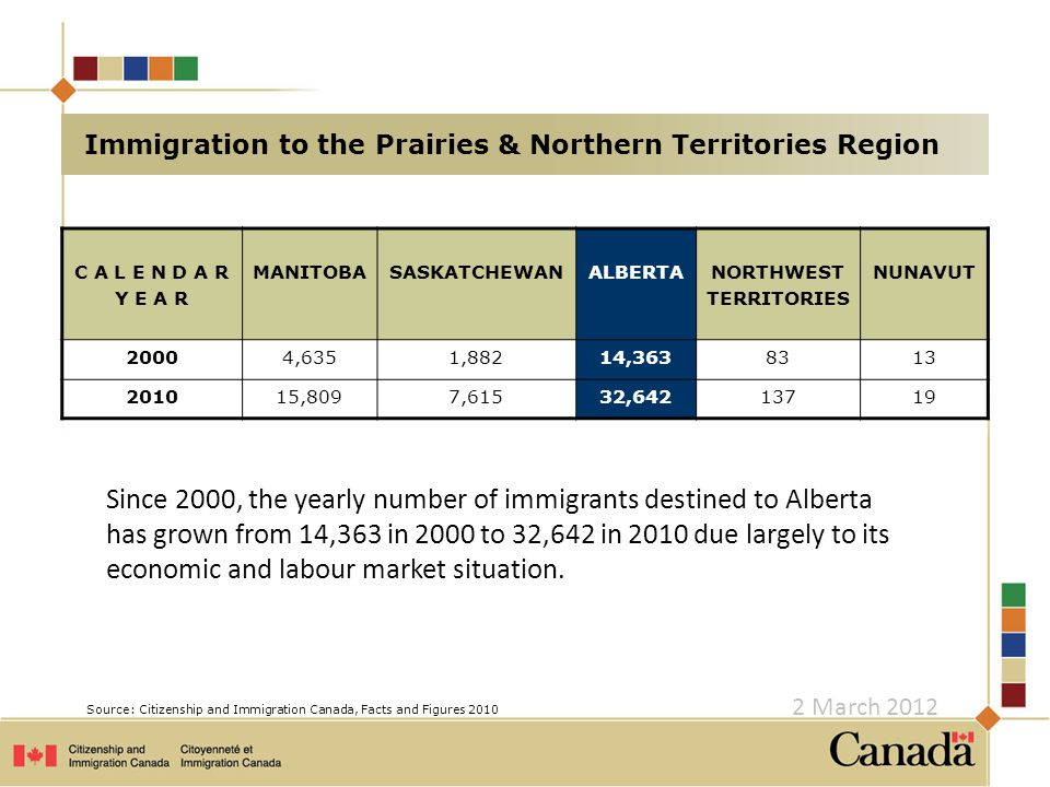 CEC Objectives Attract more temporary foreign workers and international students to Canada and retain them as permanent residents Improve immigrant outcomes by selecting those best positioned for successful labour market integration Encourage more dispersed settlement patterns, thereby better meeting regional labour market needs 2 March 2012