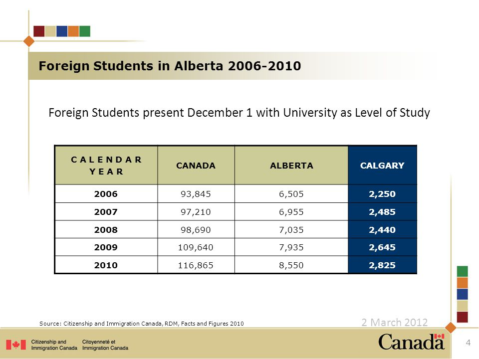 Foreign Students present December 1 with University as Level of Study 4 C A L E N D A R Y E A R CANADAALBERTACALGARY 200693,8456,5052,250 200797,2106,9552,485 200898,6907,0352,440 2009109,6407,9352,645 2010116,8658,5502,825 Foreign Students in Alberta 2006-2010 Source: Citizenship and Immigration Canada, RDM, Facts and Figures 2010 2 March 2012