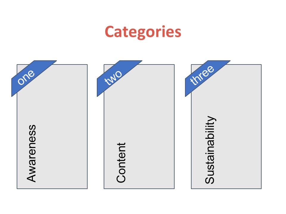 Categories onethree two Awareness Content Sustainability