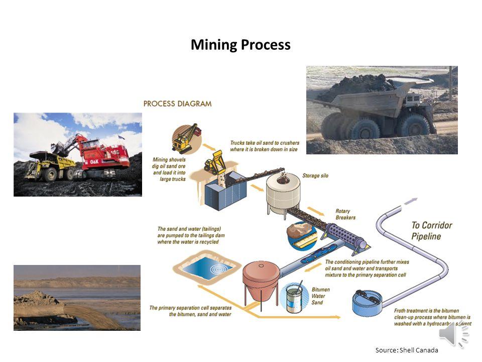 Mining Process Source: Shell Canada