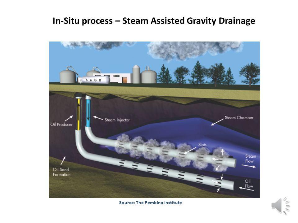 In-Situ process – Steam Assisted Gravity Drainage Source: The Pembina Institute