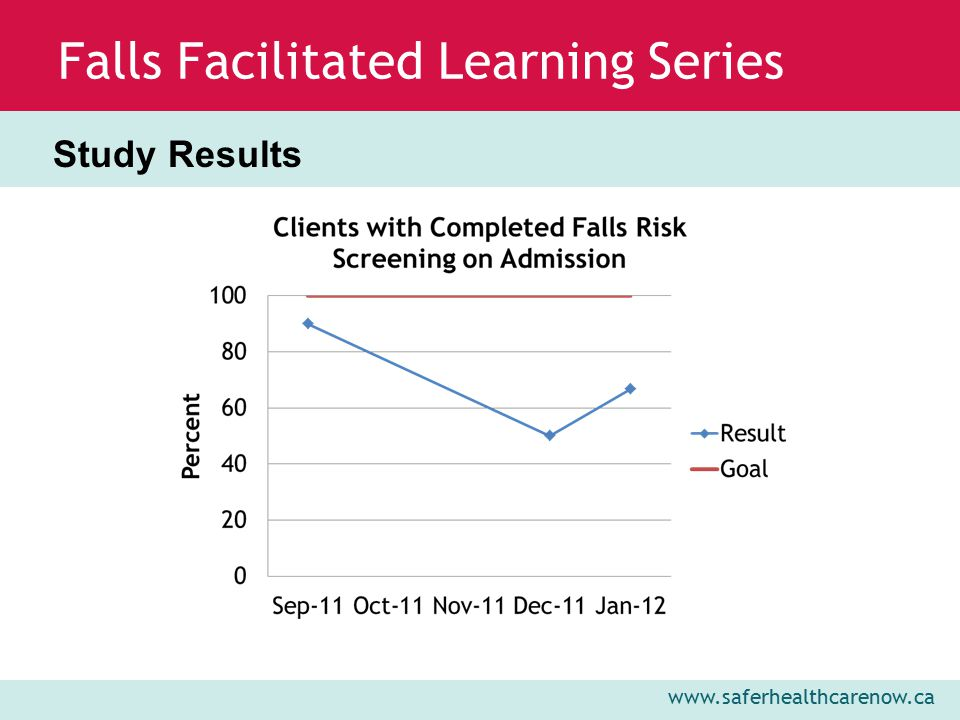 www.saferhealthcarenow.ca Falls Facilitated Learning Series Study Results