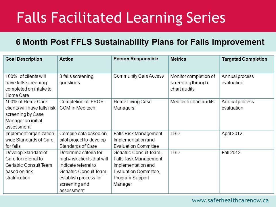 www.saferhealthcarenow.ca Falls Facilitated Learning Series 6 Month Post FFLS Sustainability Plans for Falls Improvement Goal DescriptionAction Person Responsible Metrics Targeted Completion 100% of clients will have falls screening completed on intake to Home Care 3 falls screening questions Community Care Access Monitor completion of screening through chart audits Annual process evaluation 100% of Home Care clients will have falls risk screening by Case Manager on initial assessment Completion of FROP- COM in Meditech Home Living Case Managers Meditech chart audits Annual process evaluation Implement organization- wide Standards of Care for falls Compile data based on pilot project to develop Standards of Care Falls Risk Management Implementation and Evaluation Committee TBDApril 2012 Develop Standard of Care for referral to Geriatric Consult Team based on risk stratification Determine criteria for high-risk clients that will indicate referral to Geriatric Consult Team; establish process for screening and assessment Geriatric Consult Team, Falls Risk Management Implementation and Evaluation Committee, Program Support Manager TBDFall 2012