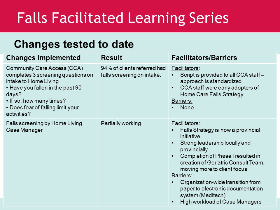 www.saferhealthcarenow.ca Falls Facilitated Learning Series Changes tested to date Changes ImplementedResultFacilitators/Barriers Geriatric Consult Team Assessment Tool including SPLATT SPLATT questionnaire provides details about circumstances around fall (Symptoms, Previous falls, Location, Activity, Time, and Trauma) Partially working.Facilitators: Ease of administration of SPLATT Background knowledge of Phase I to guide team Knowledge and support from Falls Risk Management Implementation and Evaluation Committee Standard of Care for client falls is currently being piloted Barriers: Evolving processes for Geriatric Consult Team to assess falls or falls risk once screening is positive; awaiting Standard of Care
