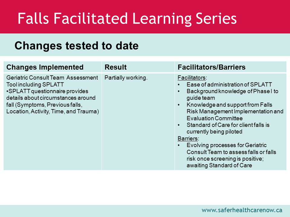www.saferhealthcarenow.ca Falls Facilitated Learning Series Baseline Measures A chart review of Geriatric Consult Team clients was conducted in September, 2011 Geriatric Consult Team adopted FFLS goals for study period Actual Goal from Team Charter Percentage of Falls Causing Injury30% 24% (reduce by 20%) Percentage of Clients with Complete Falls Risk Screening on Admission 90%100% Percentage with Documented Falls Prevention/Injury Reduction Plan 70%100%