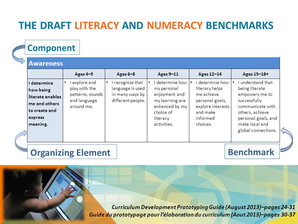 THE DRAFT LITERACY AND NUMERACY BENCHMARKS Awareness Ages 4–5Ages 6–8Ages 9–11Ages 12–14Ages 15–18+ I determine how being literate enables me and othe