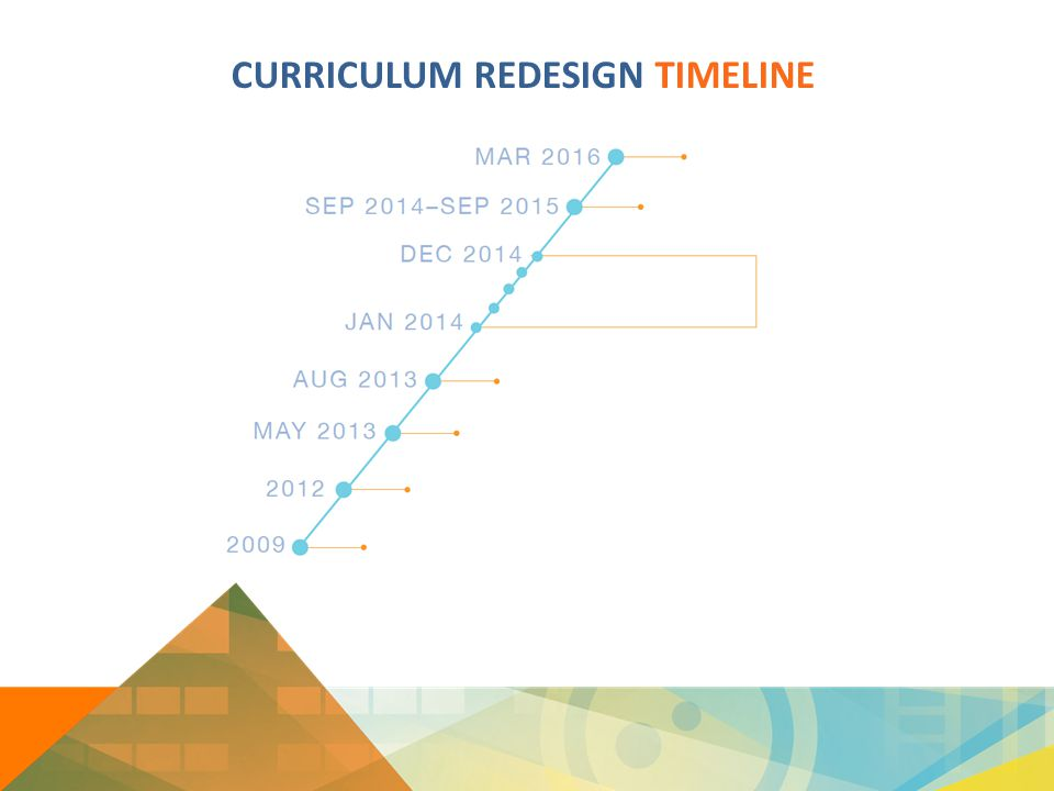 CURRICULUM REDESIGN TIMELINE