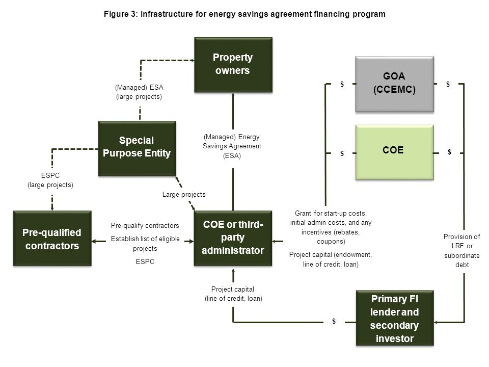 Figure 3: Infrastructure for energy savings agreement financing program Pre-qualify contractors Establish list of eligible projects ESPC Pre-qualified contractors Property owners COE or third- party administrator Primary FI lender and secondary investor GOA (CCEMC) GOA (CCEMC) COE (Managed) Energy Savings Agreement (ESA) Special Purpose Entity Project capital (line of credit, loan) $ ESPC (large projects) (Managed) ESA (large projects) Large projects $ Provision of LRF or subordinate debt Grant for start-up costs, initial admin costs, and any incentives (rebates, coupons) Project capital (endowment, line of credit, loan) $$ $