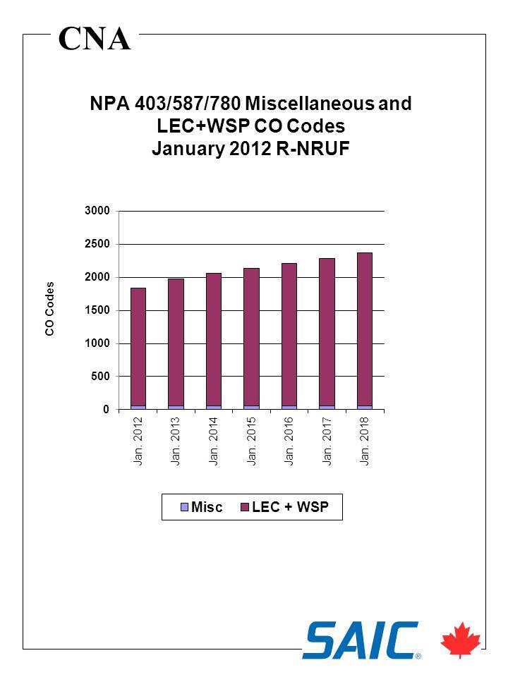 CNA NPA 403/587/780 Miscellaneous and LEC+WSP CO Codes January 2012 R-NRUF