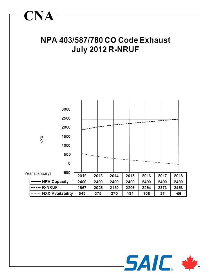 CNA NPA 403/587/780 CO Code Exhaust July 2012 R-NRUF