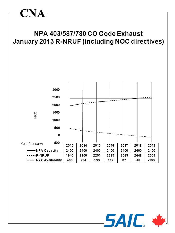CNA NPA 403/587/780 CO Code Exhaust January 2013 R-NRUF (including NOC directives)