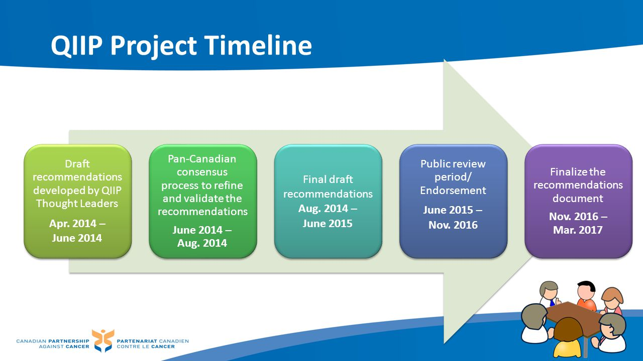 QIIP Project Timeline Draft recommendations developed by QIIP Thought Leaders Apr. 2014 – June 2014 Pan-Canadian consensus process to refine and valid