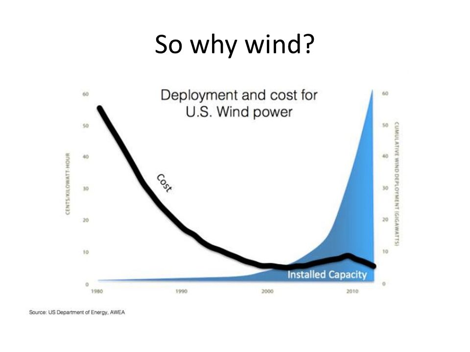 So why wind?