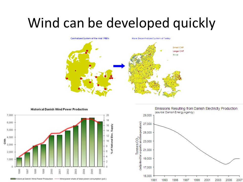 Wind can be developed quickly