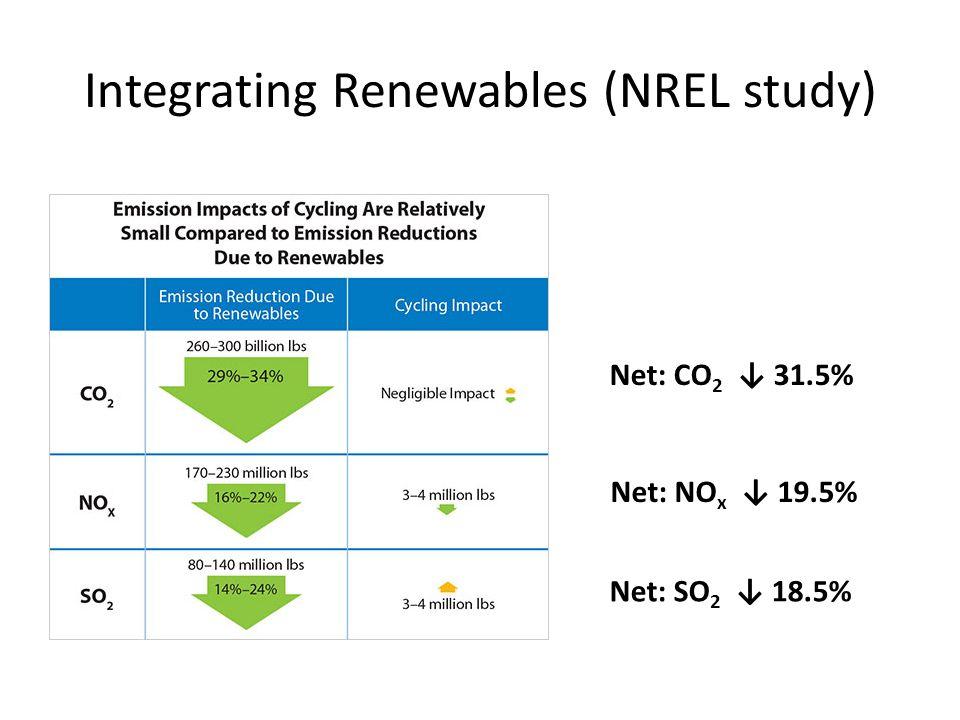 Integrating Renewables (NREL study) Net: CO 2 ↓ 31.5% Net: NO x ↓ 19.5% Net: SO 2 ↓ 18.5%
