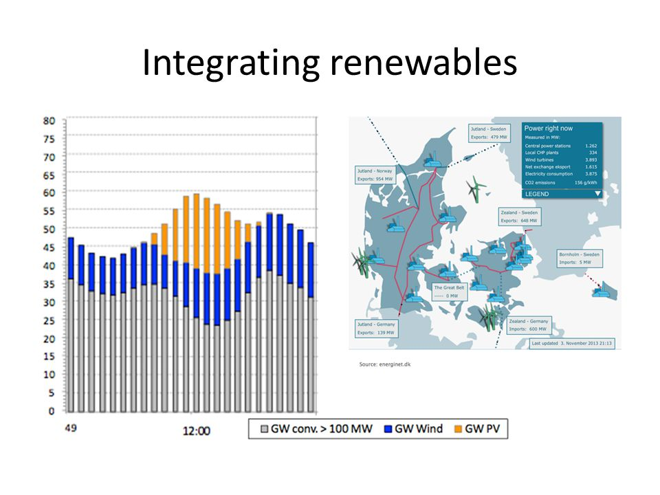 Integrating renewables