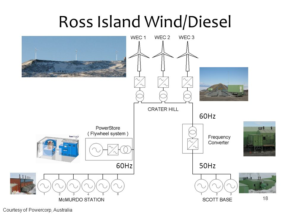 18 50Hz 60Hz Ross Island Wind/Diesel Courtesy of Powercorp, Australia