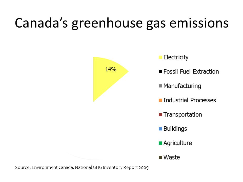 Canada's greenhouse gas emissions Source: Environment Canada, National GHG Inventory Report 2009