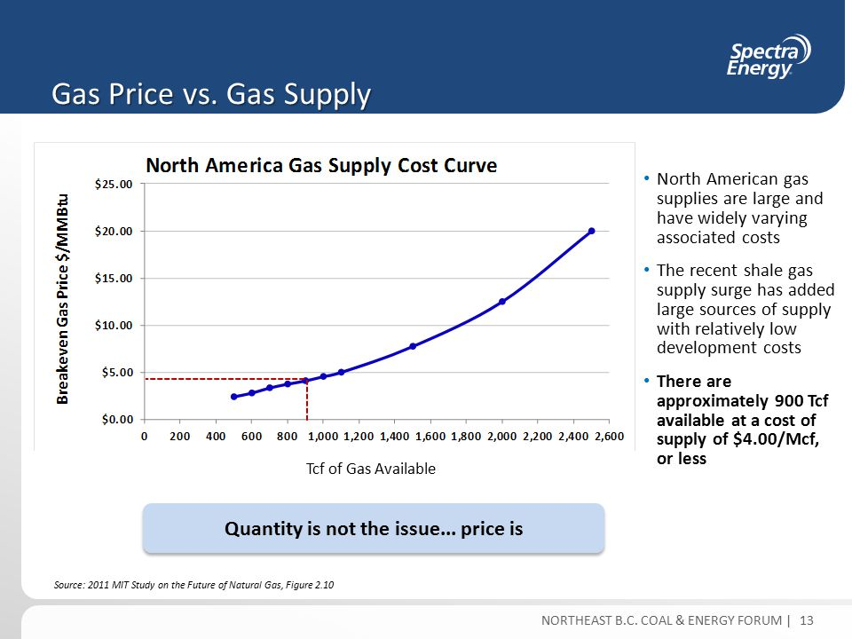 NORTHEAST B.C. COAL & ENERGY FORUM | Source: 2011 MIT Study on the Future of Natural Gas, Figure 2.10 North American gas supplies are large and have w