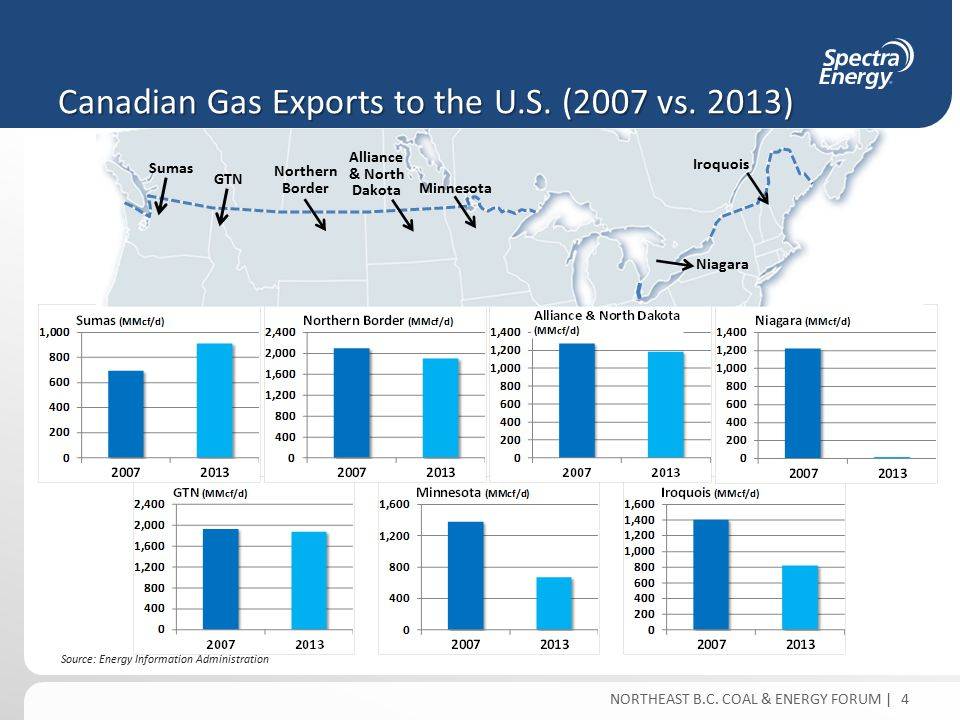 NORTHEAST B.C. COAL & ENERGY FORUM | Canadian Gas Exports to the U.S.