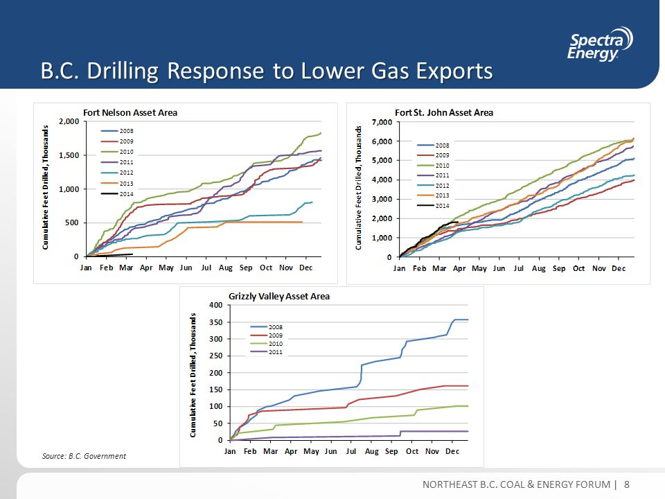 NORTHEAST B.C. COAL & ENERGY FORUM | B.C. Drilling Response to Lower Gas Exports 8 Source: B.C.