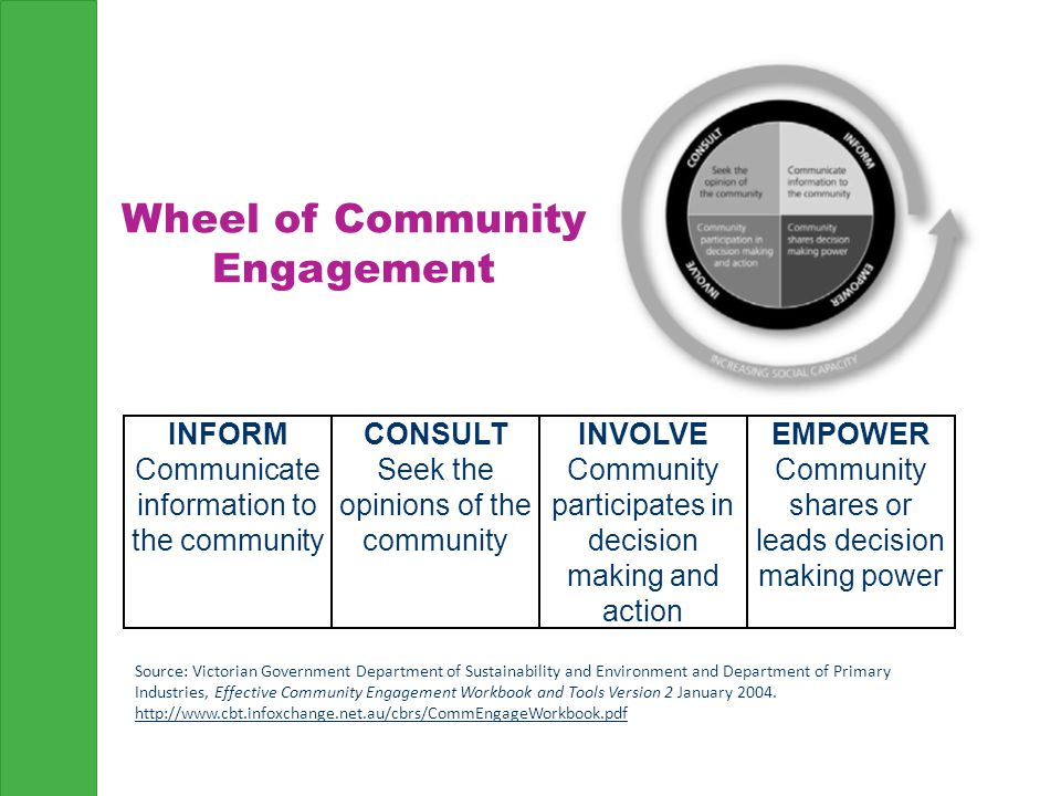 Wheel of Community Engagement INFORM Communicate information to the community CONSULT Seek the opinions of the community INVOLVE Community participates in decision making and action EMPOWER Community shares or leads decision making power Source: Victorian Government Department of Sustainability and Environment and Department of Primary Industries, Effective Community Engagement Workbook and Tools Version 2 January 2004.