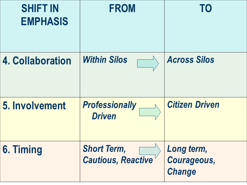 SHIFT IN EMPHASIS FROMTO 4. Collaboration Within SilosAcross Silos 5.