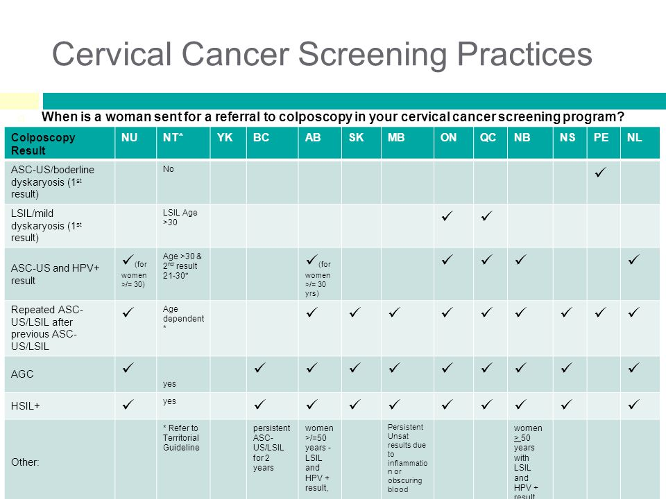 Cervical Cancer Screening Practices  When is a woman sent for a referral to colposcopy in your cervical cancer screening program.