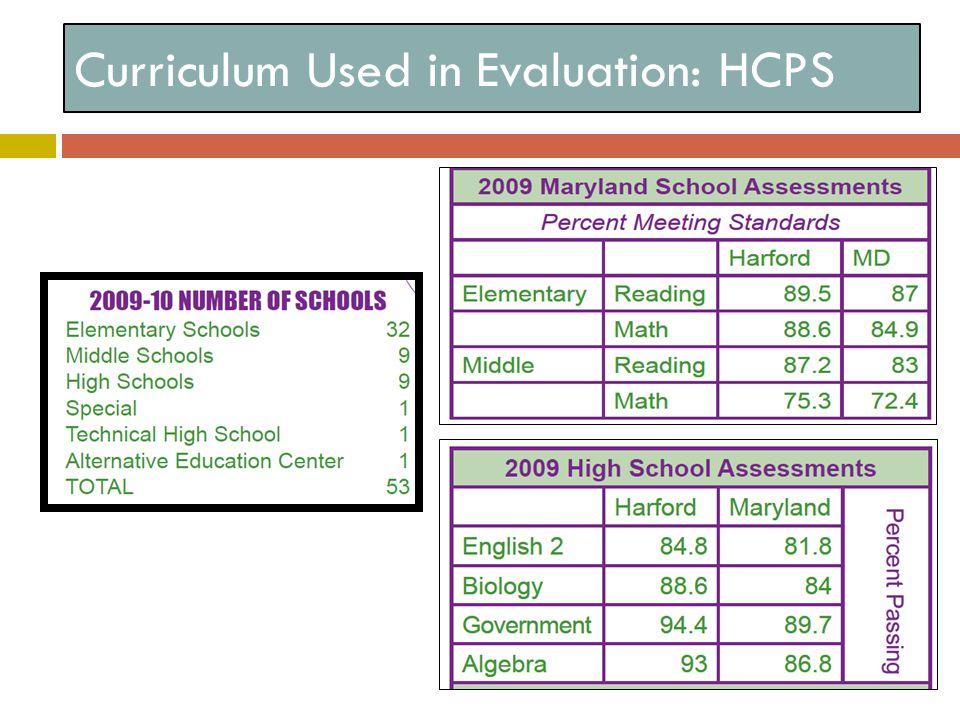 Curriculum Used in Evaluation: HCPS