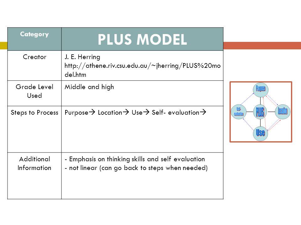 Category PLUS MODEL CreatorJ. E. Herring http://athene.riv.csu.edu.au/~jherring/PLUS%20mo del.htm Grade Level Used Middle and high Steps to Process Pu